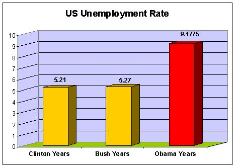 OBAMAS FAILURE RECORD