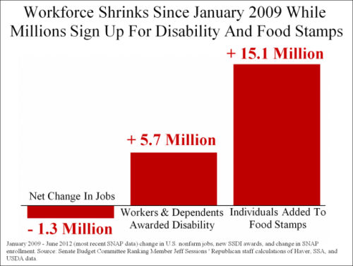 jobs-change-Disability-Food-Stamps-2-e1348546438318.png
