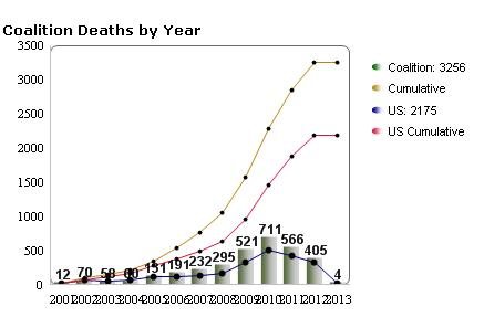 deaths in afghanistan in 2012 310 of the 405 deaths were americans