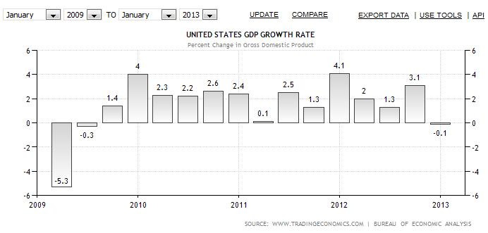 us growth obama